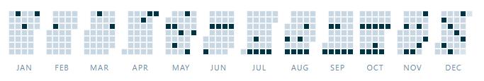 Blogs in 2018